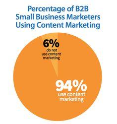 Perché è indispensabile investire nel content marketing? | MediaBuzz