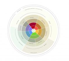 Introducing the Understanding Undertones® Colour Wheel | Maria Killam