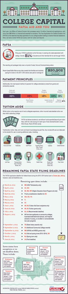 College Capital- FAFSA Aid and You [INFOGRAPHIC] | Tax Break: The TurboTax Blog