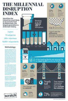 Bank Marketing Strategy: Millennials Find Banks Irrelevant