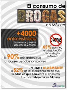 Estudio de mercado sobre Consumo de drogas en México