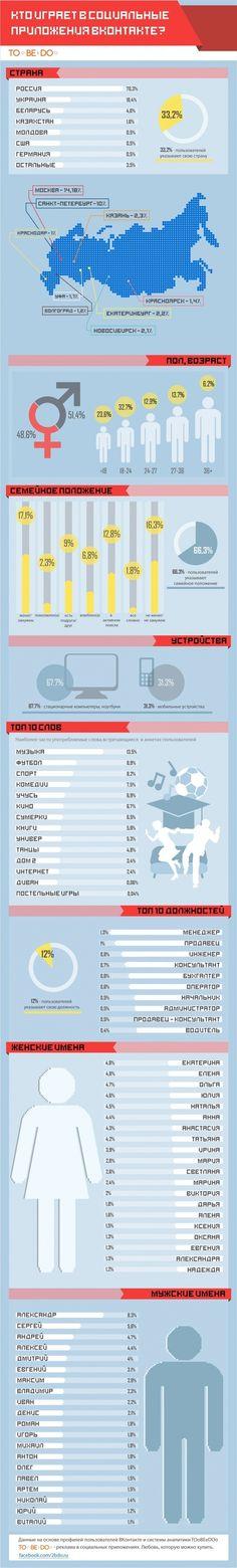 #Инфографика о аудитории социальных игр в #ВКонтакте
