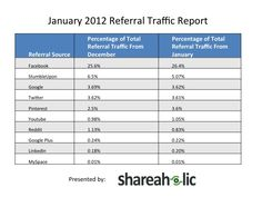 Pretty impressive growth by Pinterest for referral traffic