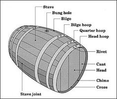 Cooper - The part of the barrel are identified<br>
