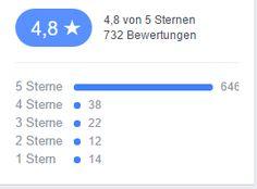 Fanpage-Betreiber aufgepasst: Facebook Bewertung erscheint jetzt auf Google SERPs  via OnlineMarketing.de