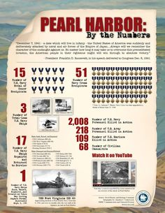 Pearl Harbor by the Numbers. (US Naval History and Heritage Command) Pearl Harbor Facts, Pearl Harbor Day, Pearl Harbor Attack, Naval History, Military History, We Remember, Always Remember, Remember Pearl Harbor, Navy Ships