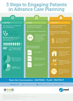 Infographic: 3 ways to improve communication for end-of-life planning (June 2015) #palliative #eolc