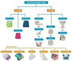 Summary of cloth nappies