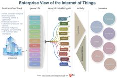 The Internet of Things for the Enterprise: Connected Workplace, Business Process, Extend IT, Automation of products, Business Intelligence, NFC, Bluetooth, Z-wave, Zigbee, RFID, Smartdust, MEMs, TCP/IP, HAN, light, HVAC, magnetic, seismic, imaging, thermal, acoustic, chemical, humidity, magnetic, industrial, medical, vehicle, retail, home, office, logistics