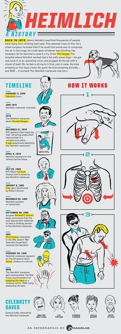 An Illustrated History of Heimlich - Radiolab