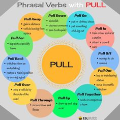 phrasal verbs with pull, 100+ of the Most Useful Phrasal Verbs in English (With Meaning & Examples) – Fluent Land