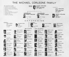 Corleone crime family - The Godfather Wiki - The Godfather, Mafia, Marlon… Fredo Corleone, Don Corleone, The Godfather Part Ii, Godfather Movie, Familia Corleone, Italian Gangster, Corleone Family, Mafia Crime, The Godfather