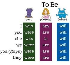 21 best images about verb conjugation activities on English Grammar For Kids, English Grammar Tenses, Learning English For Kids, Teaching English Grammar, English Grammar Worksheets, English Verbs, English Writing Skills, English Vocabulary Words, English Phrases