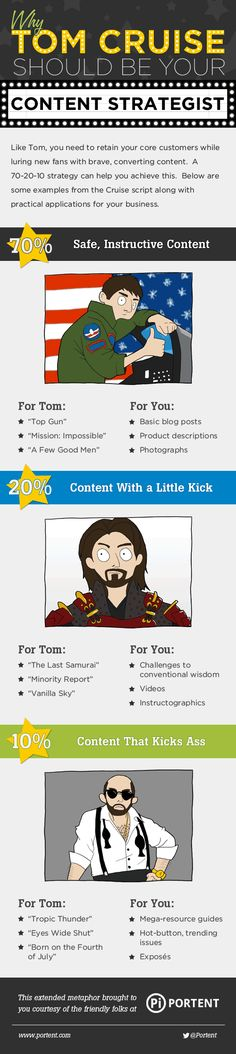 In Content Strategy – Tom Cruise Helps You (Infographic Sharing)   E-Services India