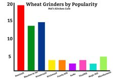 Wheat Grinding 101: All About Wheat Grinders | Mel's Kitchen Cafe