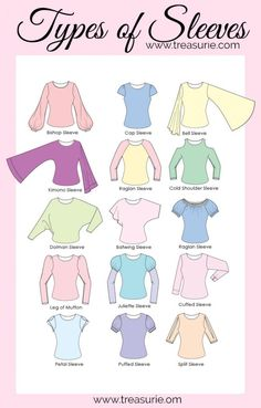 Learn all about the types of sleeves from the angel sleeve to voluminous sleeves & everything in between! Sleeves- separate, attached and different lengths Fashion Terminology, Fashion Terms, Types Of Fashion Styles, Types Of Style, Types Of Dresses Styles, Dress Types, Types Of Skirts, Fashion Design Drawings, Fashion Sketches