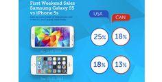 Samsung GALAXY S5: Am Launch-Wochenende besser verkauft als iPhone 5S  #samsunggalaxys5