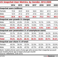 US Snapchat User Metrics, by Gender, 2014-2020