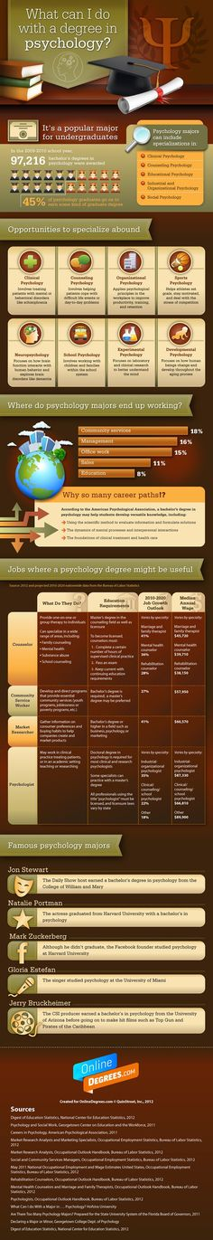 What can I do with a degree in psychology? #infographic