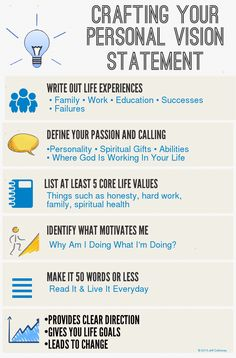 graphic that outlines visually how to write a personal vision statement. Writing things down is so important in life.Info graphic that outlines visually how to write a personal vision statement. Writing things down is so important in life. Personal Branding, Self Branding, Branding Ideas, Coaching Personal, Life Coaching Tools, Leadership Coaching, Leadership Vision, Coaching Quotes, Teamwork Quotes