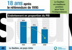 Depuis 1994, l'endettement du Québec et le service de la dette, mesurés en proportion du PIB, sont en baisse.