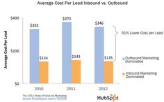Inbound Marketing costs 61% less than outbound (traditional) marketing & advertising.