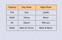 Planetary Symbols, Mars Moons, Venus And Mars, Astrology Zodiac, Ruler, Magick, Witchcraft
