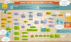 Infographie : Optimisez votre Marketing Relationnel