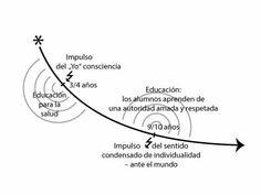 Waldorf Resources: Educación holística - en la encrucijada de las corrientes de desarrollo (Transiciones - Tercera Parte)