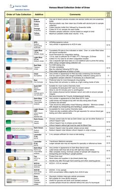 Resultado de imagen para blood samples order of draw Phlebotomy Order Of Draw, Medizinisches Labor, Clinical Chemistry, Medical Laboratory Scientist, Nursing School Notes, Medical Terminology, Nursing Students, Technology Humor, Technology Articles