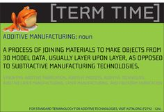 Additive Manufacturing | GROWit TERM TIME