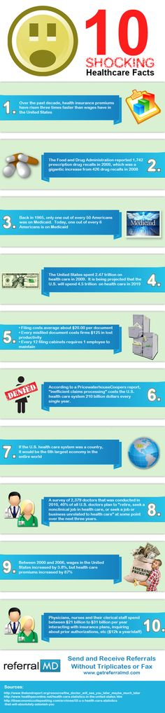The Shocking Truth about America's Healthcare System – Infographic