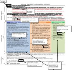 How to Read the NGSS