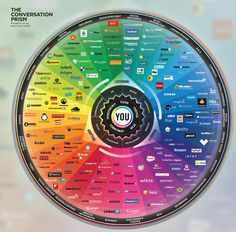 With so many social media channels and tools available, which one is right for your brand's campaign? From social commerce tools to crowd-sourcing platforms, the latest version of Brian Solis' 'Conversation Prism' looks at the social media landscape from a marketers perspective, to help select the right channel and platform based on clear business objectives.