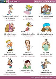 Wortschatz: Beim Arzt/krank sein. www.sprachekulturkommunikation.com
