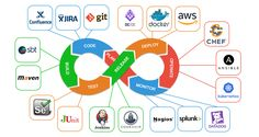 In one of my earlier posts, we saw about DevOps Consulting and its advantages for any software development company. DevOps is an evolving phenomenon in the IT Outsourcing industry and there is no one formula that works for every software… Agile Software Development, Mobile App Development Companies, Application Development, Personal Development, Project Dashboard, Reliability Engineering, Monitor, Computer Programming, Programming Languages