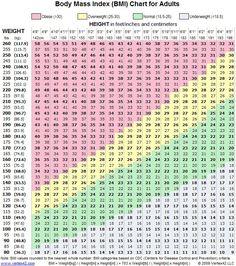 Bmi Chart u2013 Printable Body Mass Index Chart u2013 Bmi Calculator | BMI Chart For Women