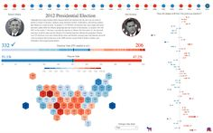 Historical US Presidential Elections ~ Data Viz Done Right