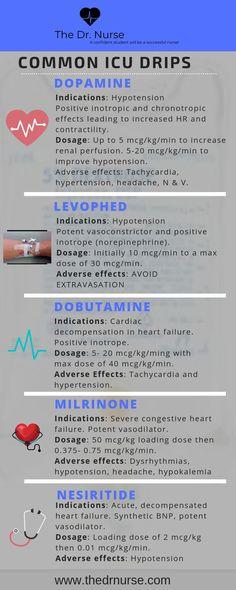 Pharmacology of Common Drips Cardiac Nursing, Pharmacology Nursing, Nursing Career, Nursing Tips, Nursing Programs, Lpn Programs, Nursing Degree, Mnemonics For Nursing, Nursing School Notes
