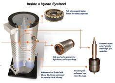 Vycom flywheels