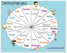 Remembering when we should capitalize words is not easy, but use this Capitalization Wheel to help you!