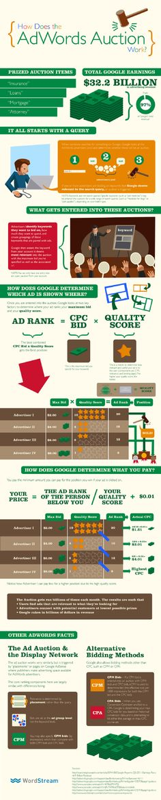 How does the google Adwords work #SEM #Adwords #Marketing #Google @optimanova