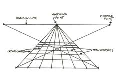 Linear perspective - Brunelleschi's experiment