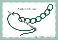 Chain Stitch