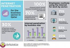 Qatar's ICT Landscape 2016 - Business