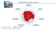 Transformation: Selbst Top-Firmen hinken der Digitalisierung hinterher - cio.de