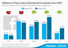 How Many Teens are Actually Leaving FB? http://mashable.com/2014/01/16/teens-leaving-facebook/