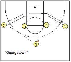 Basketball Play 1-4 set - Georgetown - Coach's Clipboard #Basketball Coaching