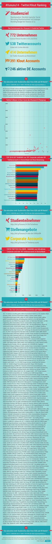 Die Top20 Corporate #Twitter Accounts und #Klout Wertungen - #Xununu14 #Studie #HR #SocialRecruiting