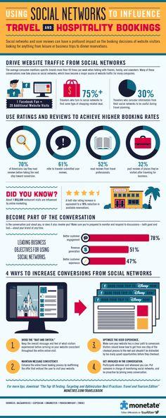 Usare i social media per aumentare le prenotazioni in Hotel | HOTEL 2.0